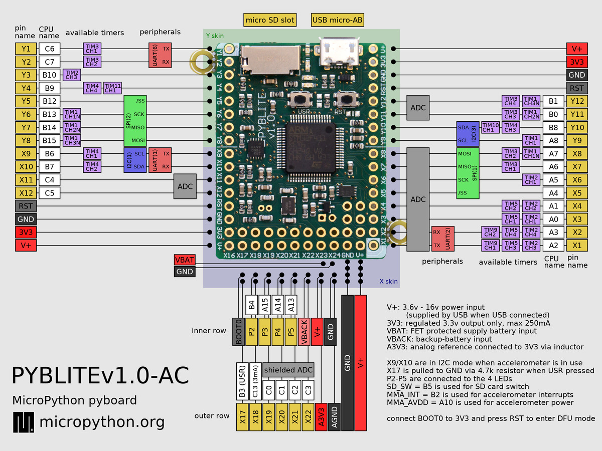 Micropython Documentation Singlepin Mcu Gets Three Colors From Twocolor Led Lighting Content